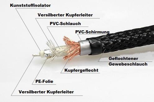 Beispielaufbau der Schichten eines hochwertigen Cinch-Kabels - Kaufberatung Cinch-Kabel